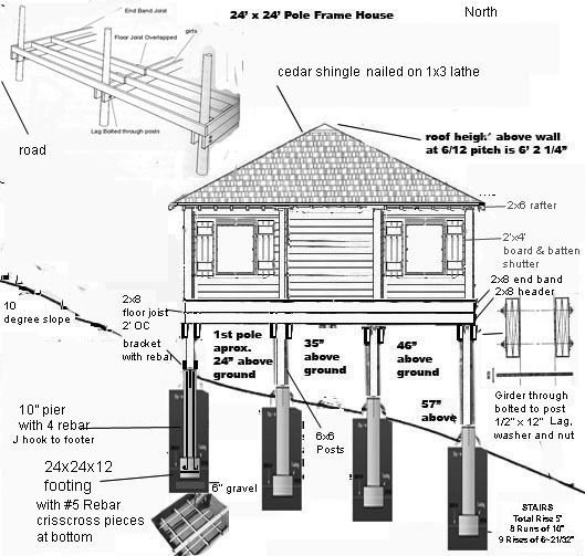 Pier and beam cabin foundation construction for House building contractors