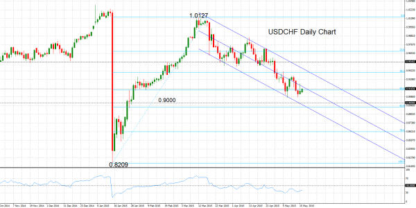 Forex Technical Analysis  Usdchf In Descending Channel Http