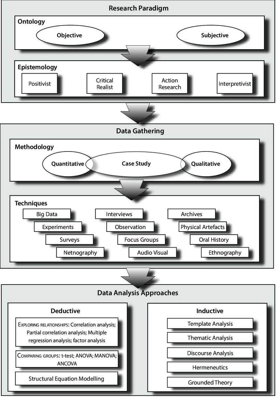 methods map зурган илэрцүүд Research methods, Thematic