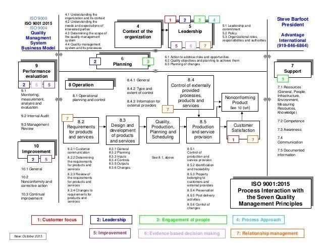 bf2ed1be97e73d0c19142c129f5d2bde--flowchart-crosswordjpg (638×493 - process manual template