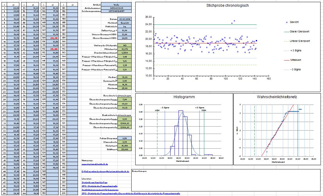 Prozessfahigkeit Berechnen Mit Kostenloser Excel Vorlage Vorlage Downloaden Unter Http Bit Ly 1r0yaue Excel Vorlage Vorlagen Kostenlos