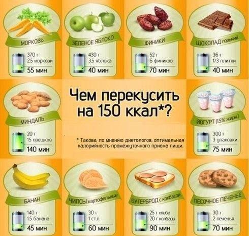питание для похудения 2000 калорий