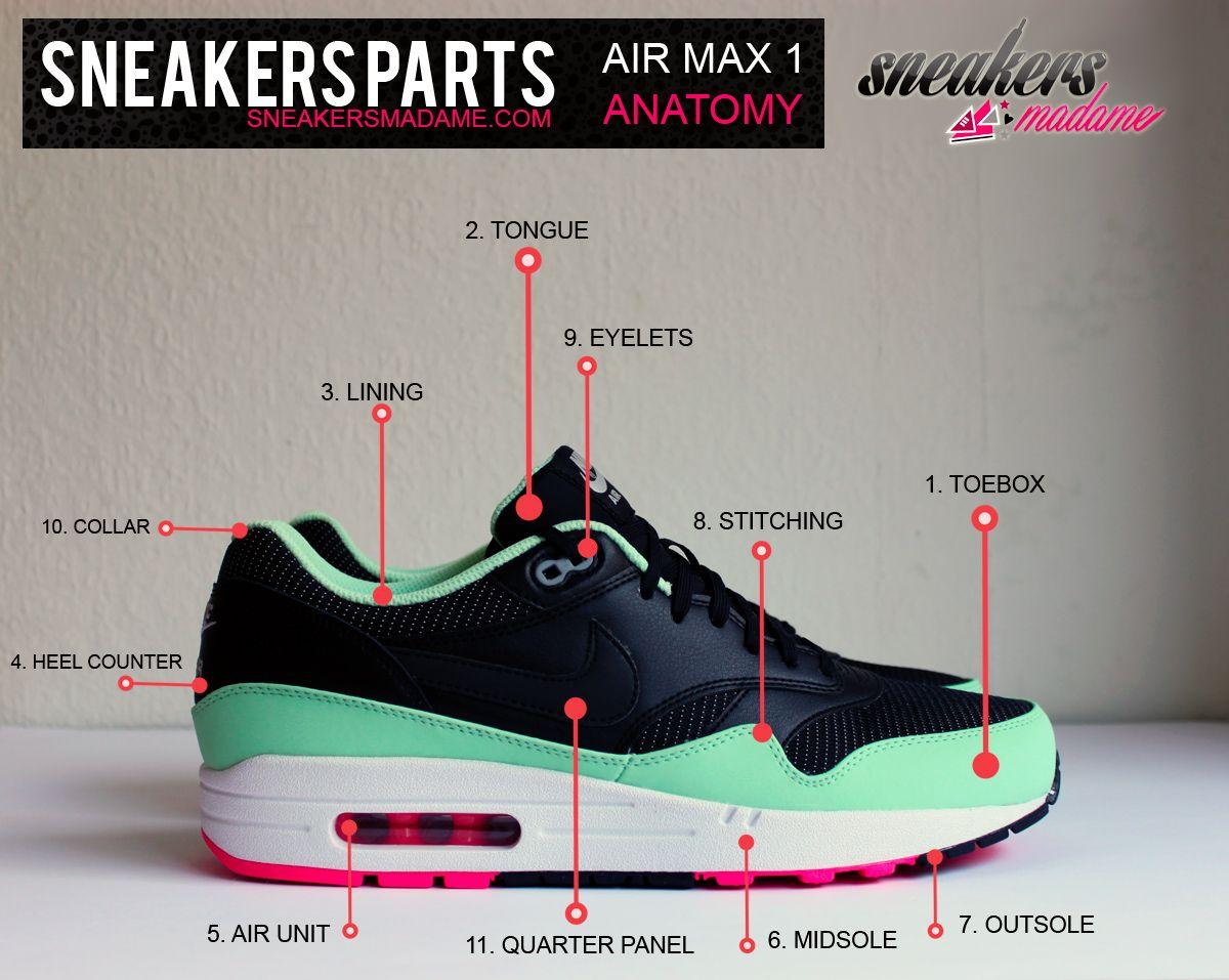 Sneakers anatomy - Sneakers Madame | Men\'s fashion | Pinterest | Anatomy