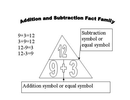 Free Addition Subtraction Fact Family Worksheets - Multiplication ...