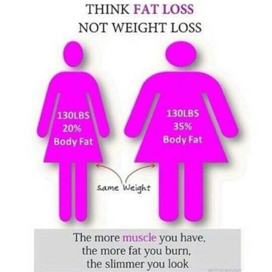 Fat lost not weight