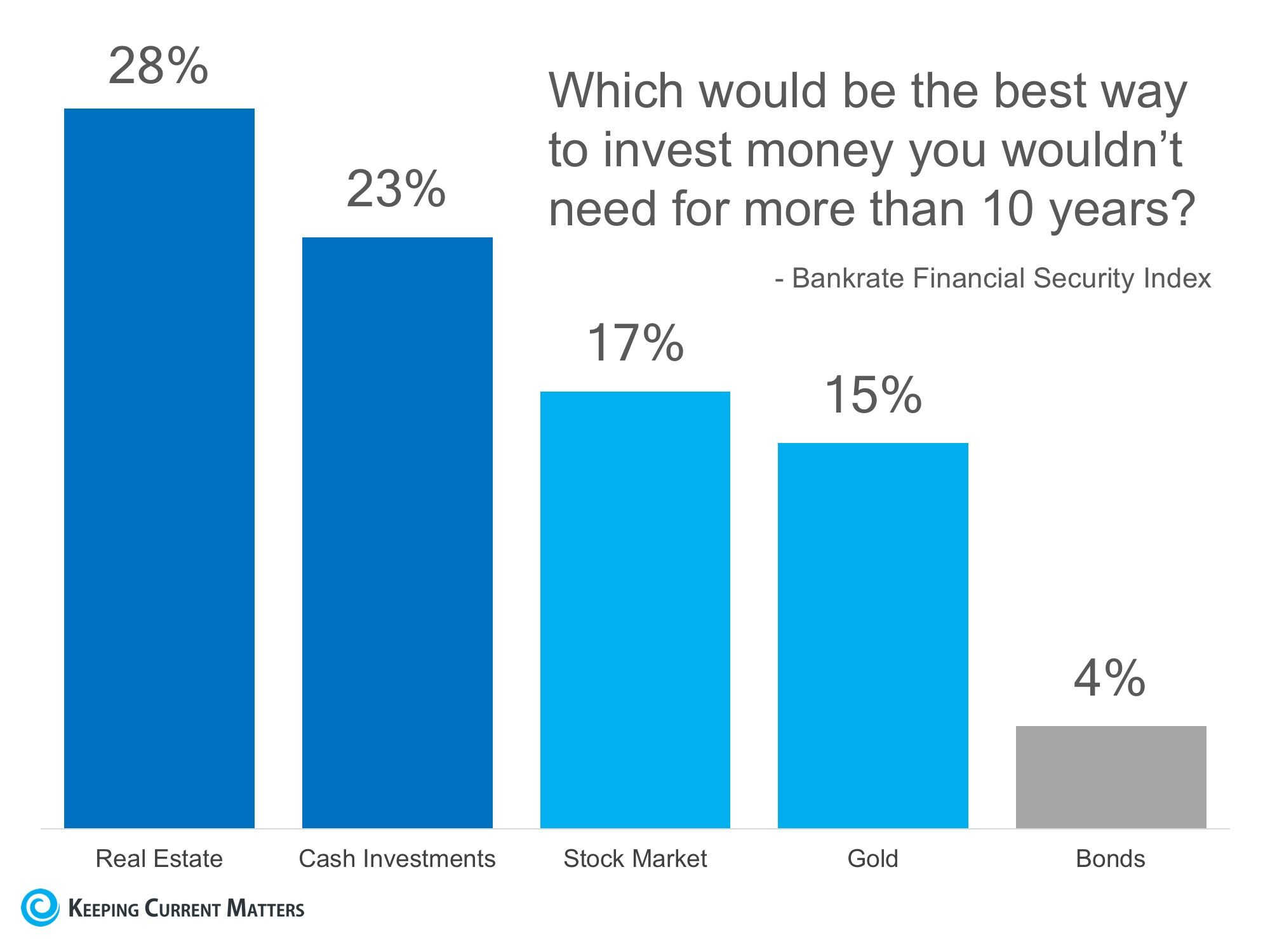 Americans Still Believe Real Estate Is Best Long Term Investment Best Way To Invest Investing Best Investments