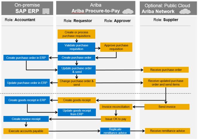 P2p process in sap pdf printer