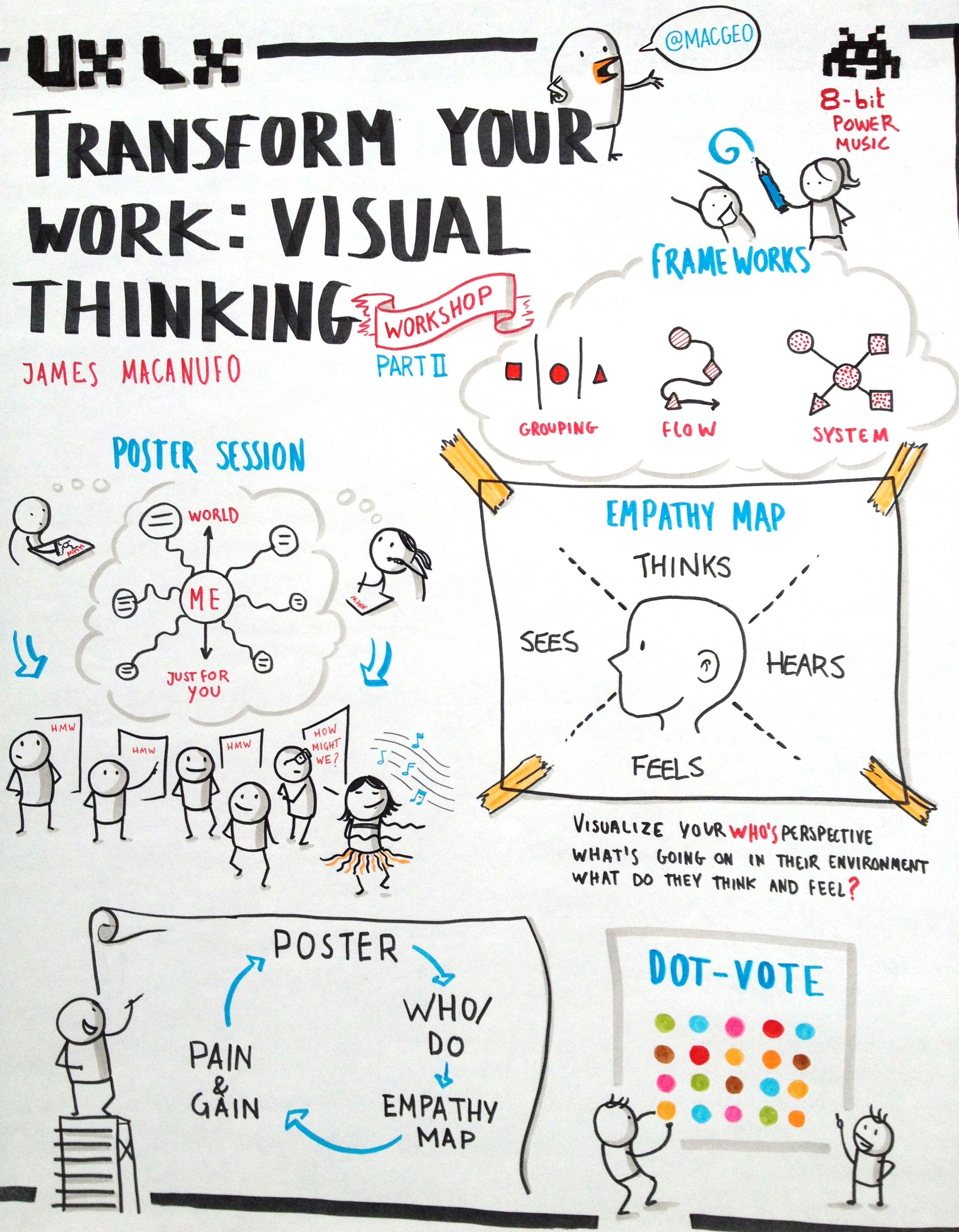 Visual Thinking By James Macanufo