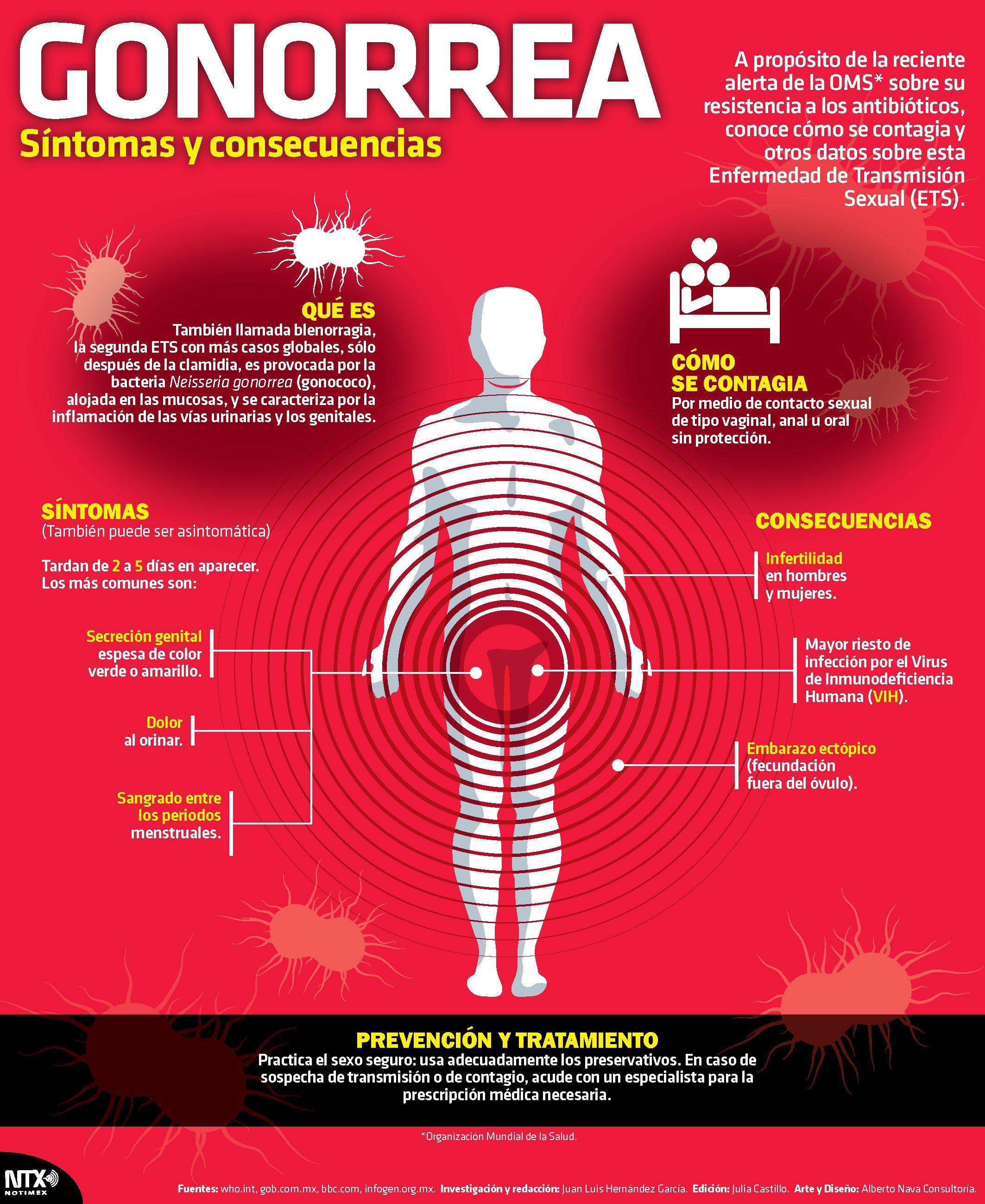 ¿Cuáles son los síntomas de un hombre contrae una infección por hongos?