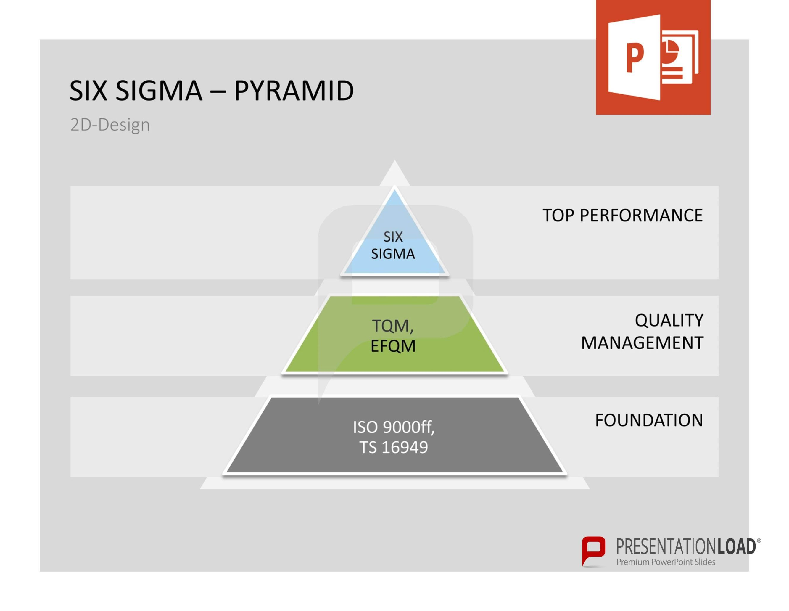 Six sigma pyramid 2d design top performance quality management six sigma powerpoint template toneelgroepblik Image collections