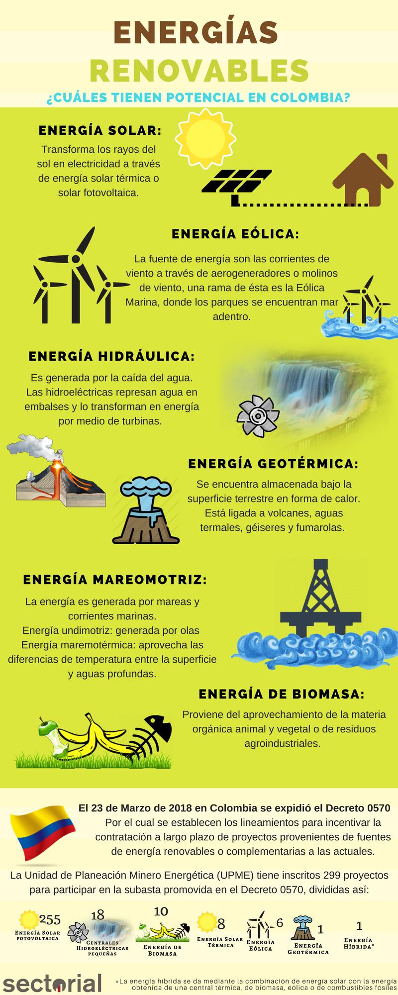 Energias Renovables Cuales Tienen Potencial En Colombia Infografia Energia Renovable Energia Eolica Fuentes De Energia