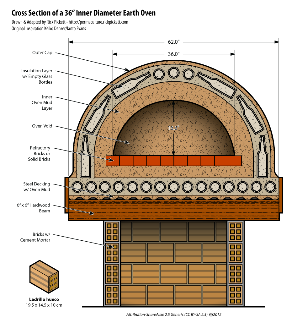 2 Liter Bottle Rocket Diagram: Cutaway Diagram Of A Cob Pizza Oven Using Glass Bottles