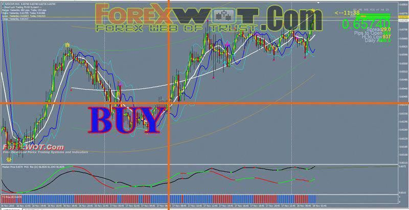 Bollinger Bands Forex Trading Strategy With Trend Power Curve
