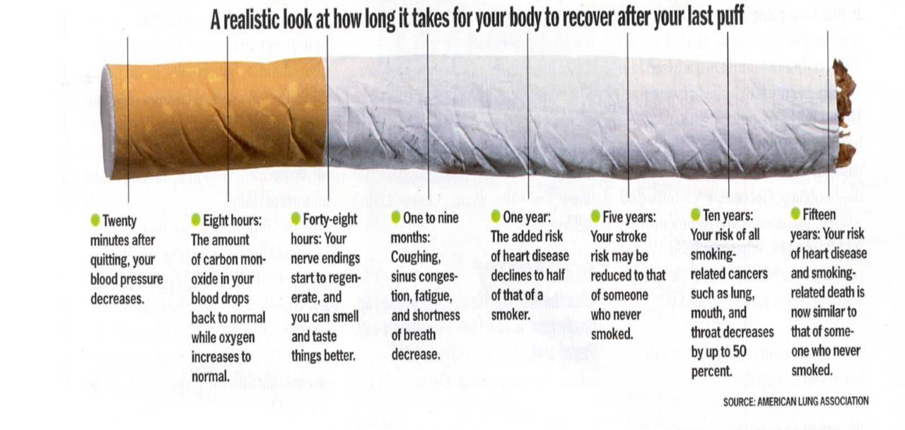 Benefits of quitting smoking  A timeline of how your body heals