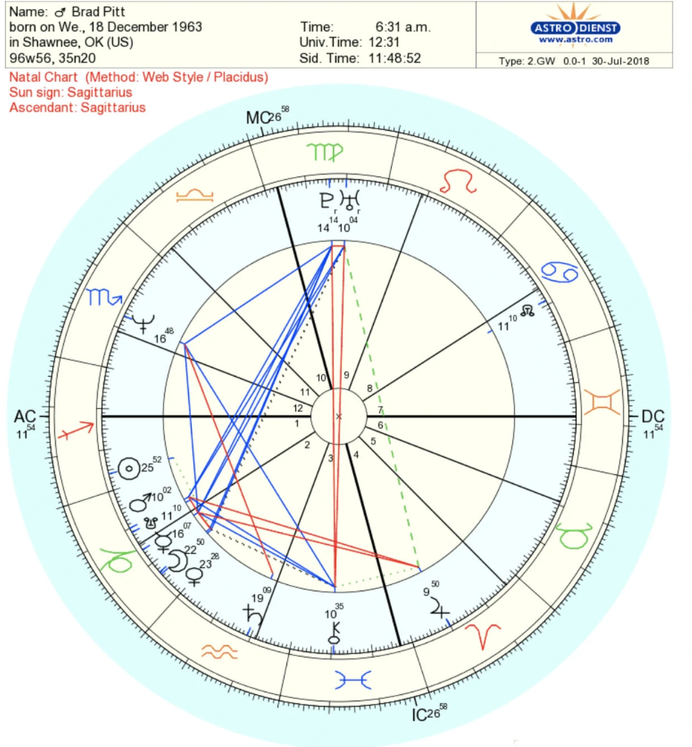 How To Read A Natal Birth Chart   Beginners Guide 20   Astrology ...