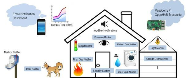 uber home automation w arduino pi arduino and electronics projects