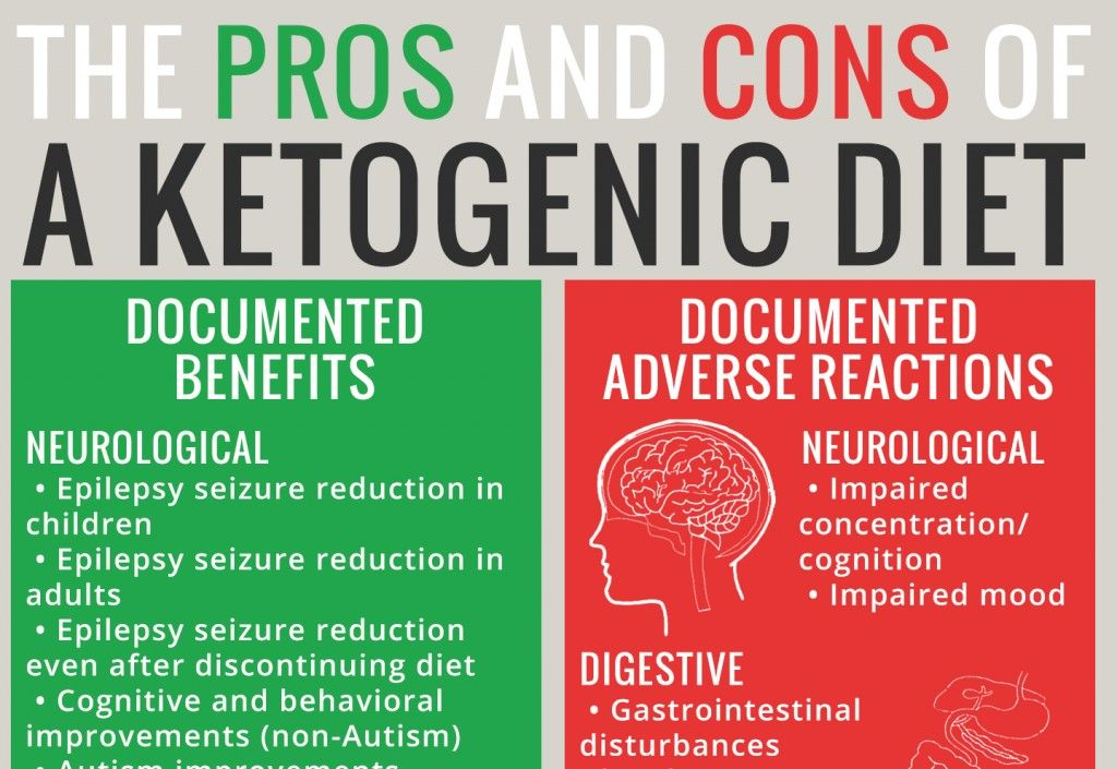 Adverse Reactions To Ketogenic Diets Caution Advised The Paleo Mom Ketogenic Ketogenic Diet Basics Of Keto Diet