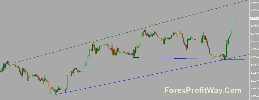 Download Shmen Trendline Indicator For Mt4 Chart Line Chart