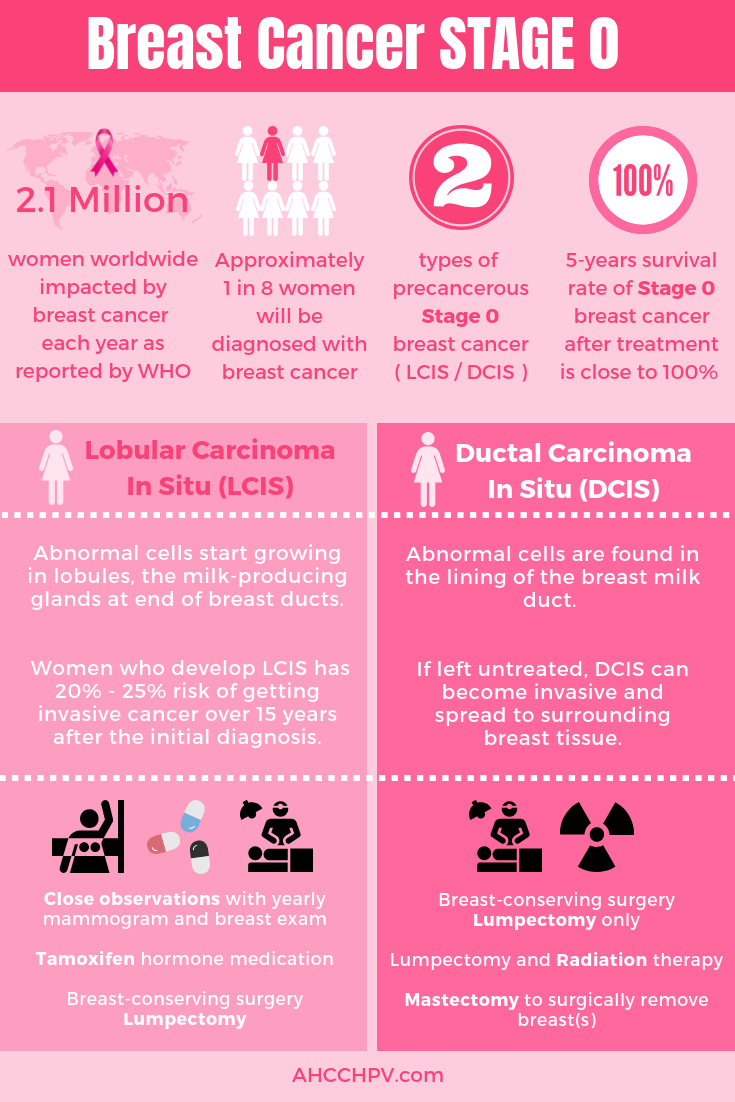 f1d1981d00890558746f8a6ee024d8bd - How Long Does It Take To Get Over Breast Cancer Surgery