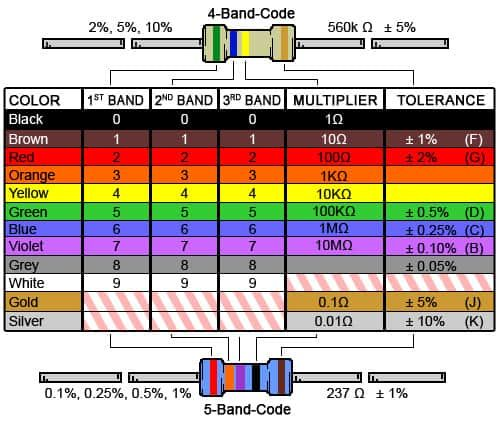 Led Dropping Resistor Calculator