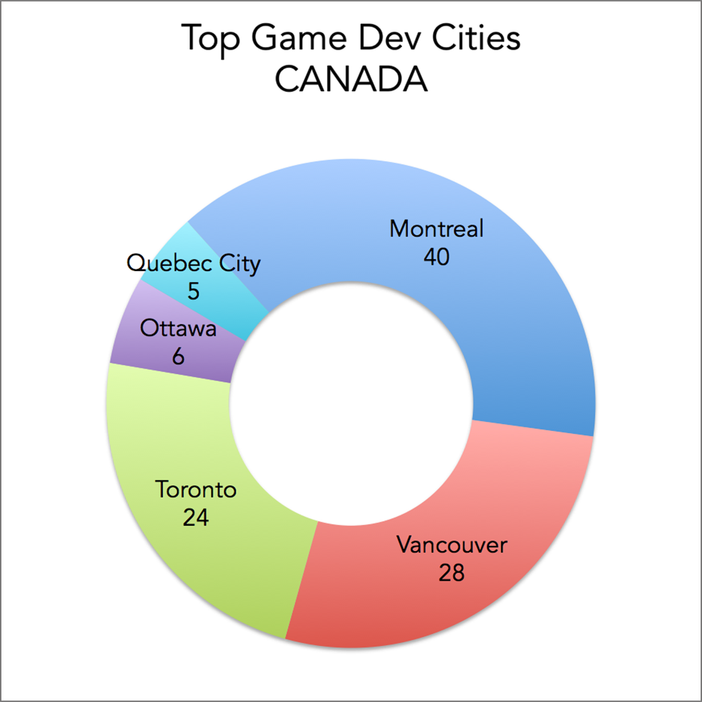 Best Cities for Video Game Development Jobs