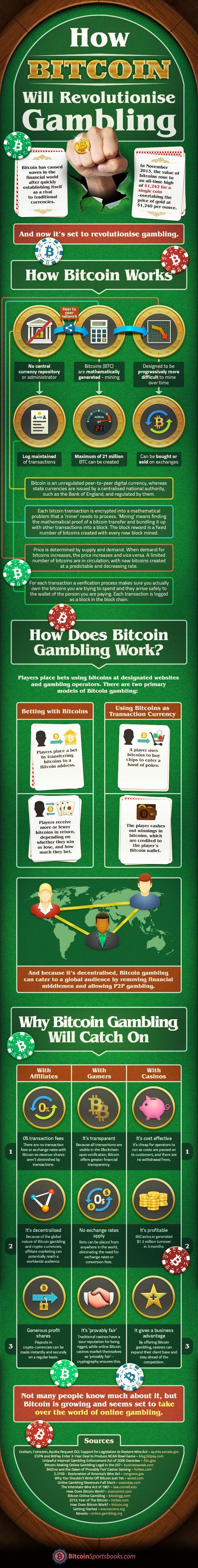 How Bitcoin Will Revolutionize Gambling [Infographic]