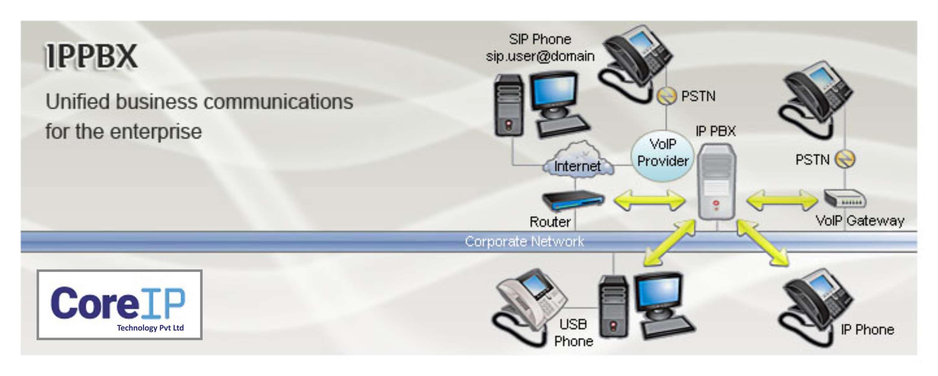 Pin by Core IP Technology Pvt Ltd on Best IT