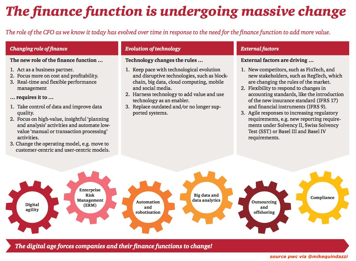 6 forces shaping the future of the Finance function >>