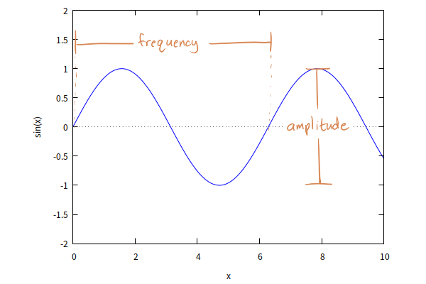 Graph Of A Sine Wave Frequency Is Labeled As The Horizontal Distance Between Music Theory Theories Music