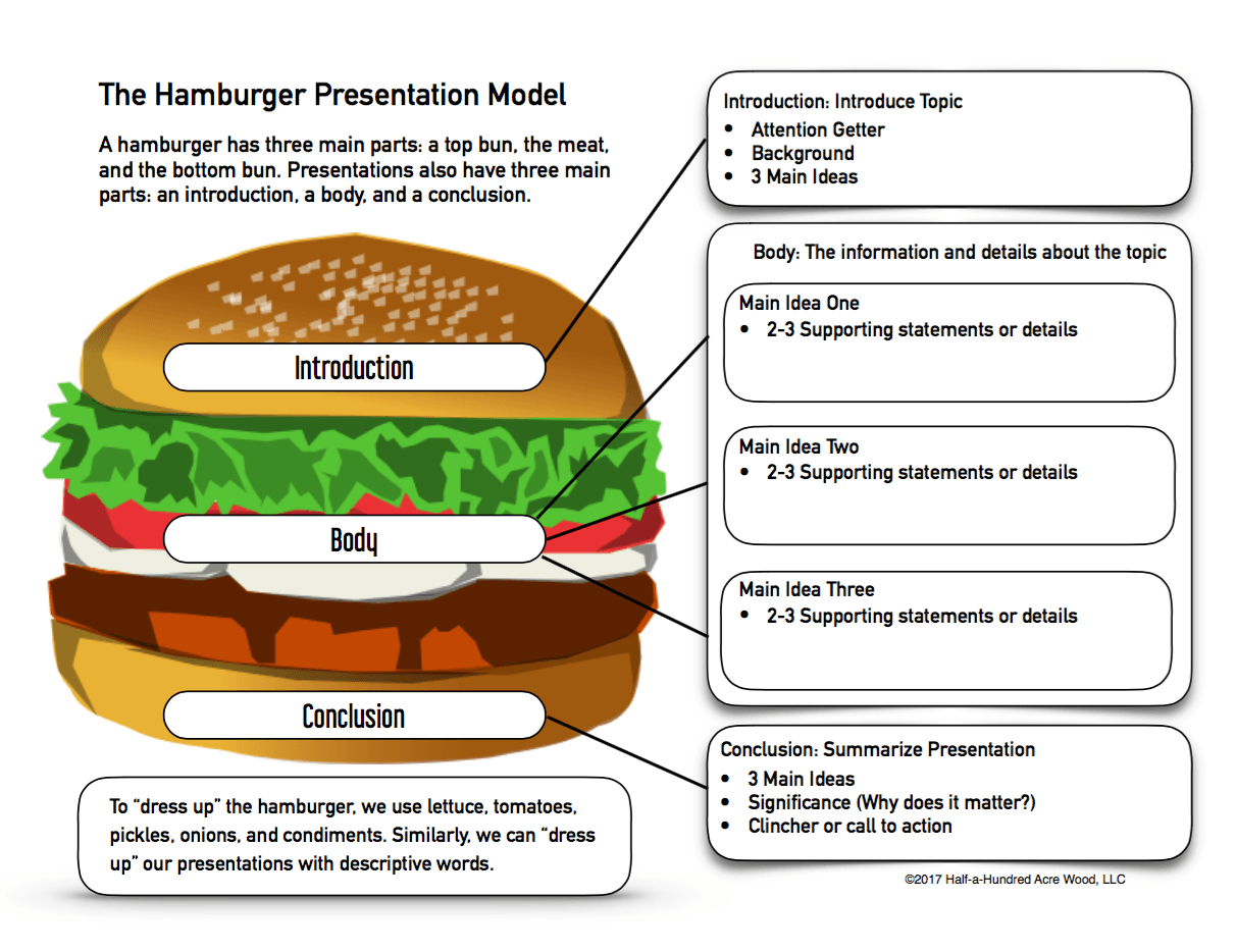 Presentation Prep Skills Ideas And The Hamburger Model