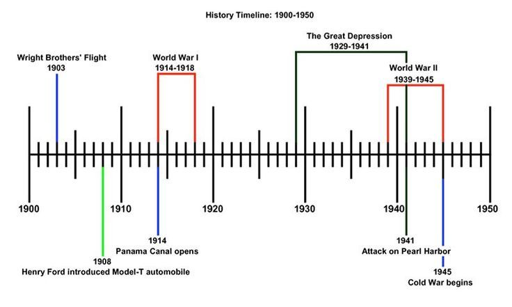 20th century american history timeline google search 20th