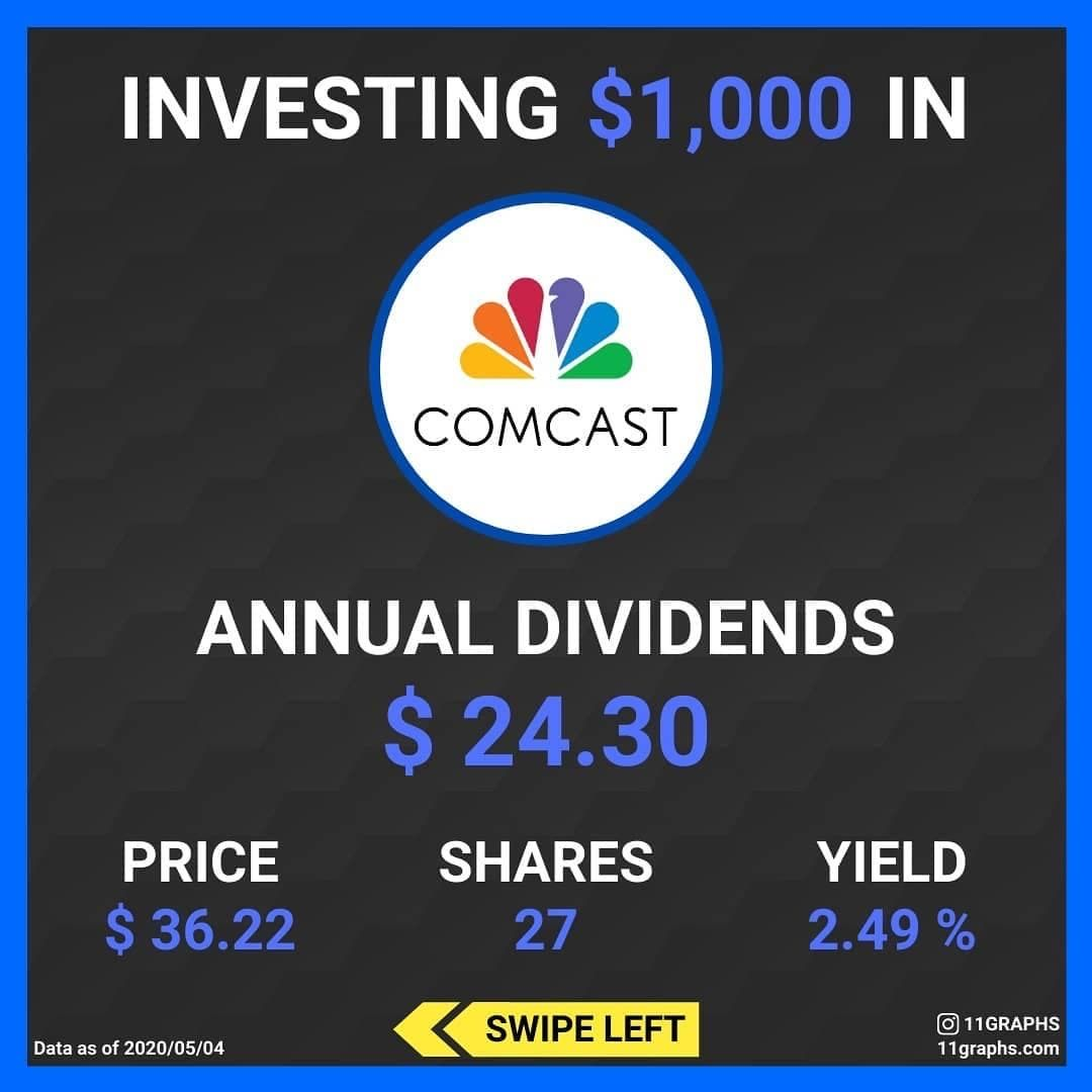 Comcast annual dividends money management in 2020