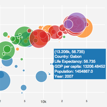 Plotly is the easiest way to graph and share your data -tly API