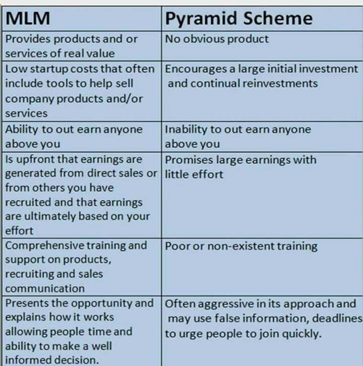 Mlm or pyramid scheme