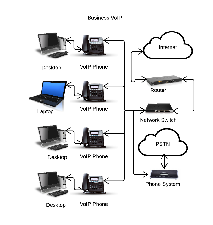 pabx office wiring installation network solution telephone in dubai media  city 0556789741