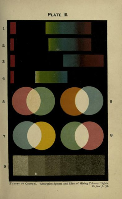color theory book, published in 1916 (via lawrence) | Art ...