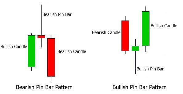 Pin Bar Learn Forex Trading Forex Trading Stock Market