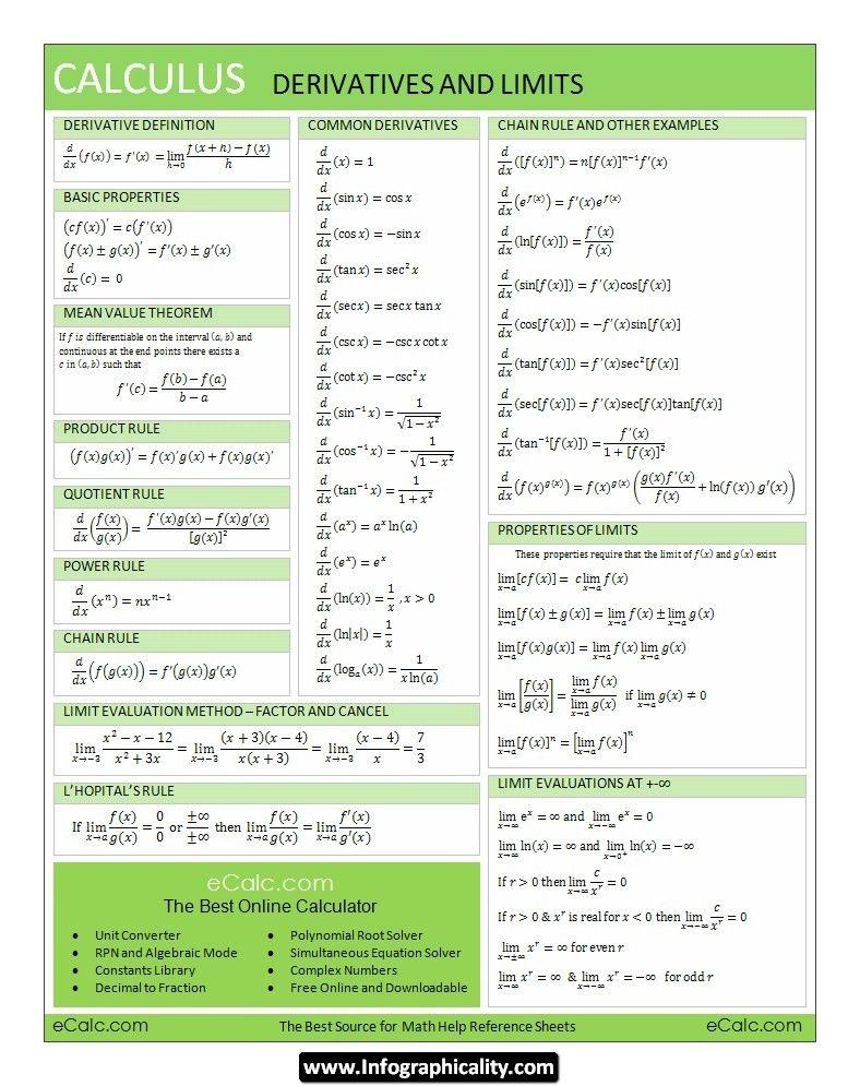 RS Calculus Derivatives & Limits Infographic | Matemática ...