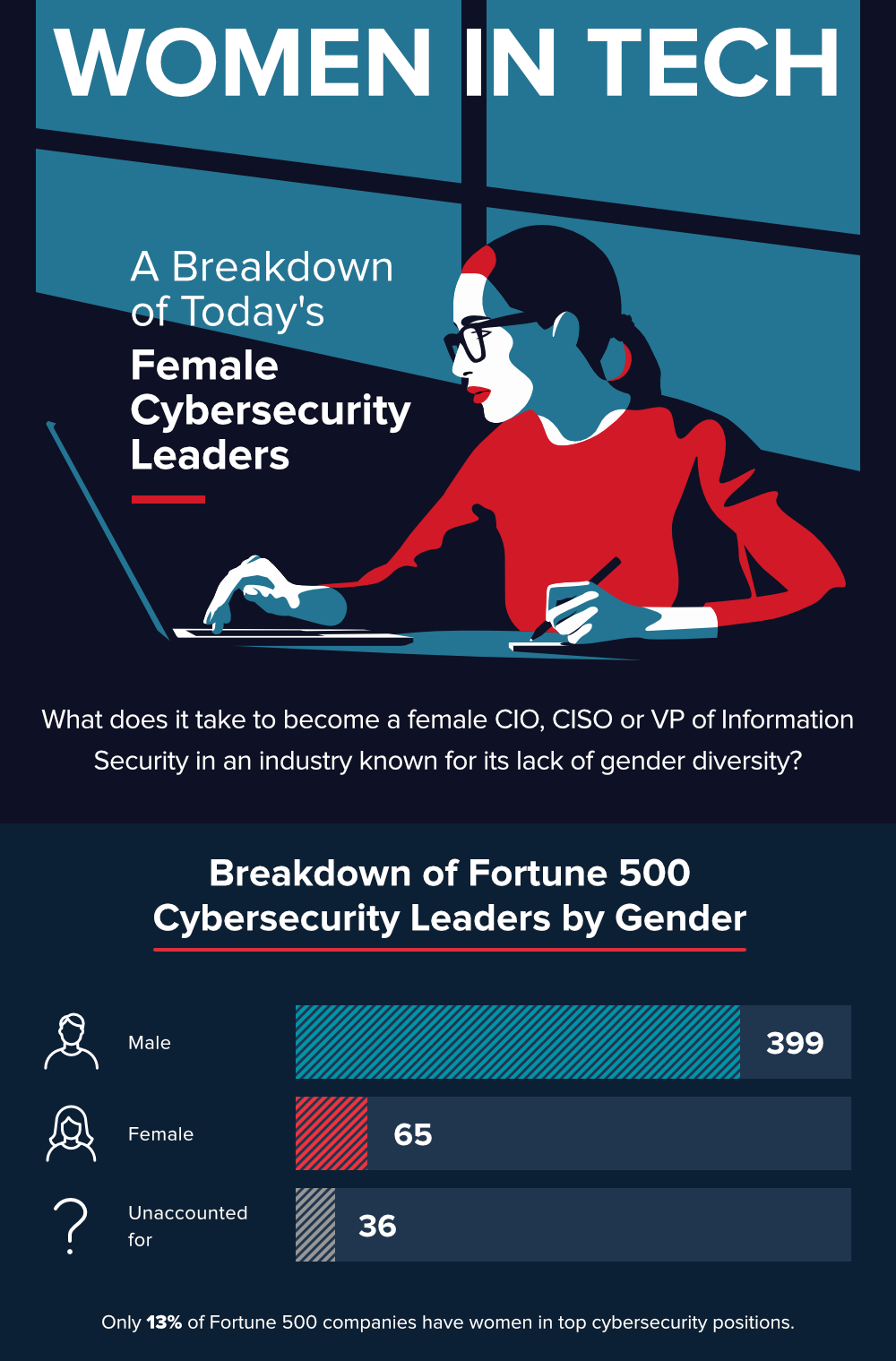 Female Cybersecurity Leaders By The Numbers Cyber Security Career Technology Careers Tech Infographic