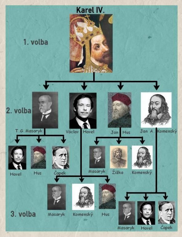 Nejoblibenejsi Osobnosti A Obdobi Ceske Historie History Moravia Photo