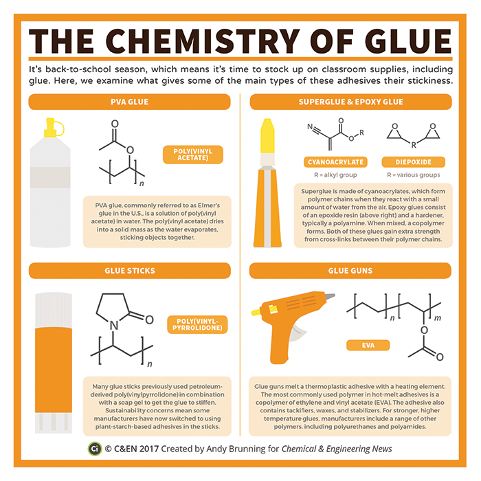 The Chemistry Of Glue Chemistry Lessons Science Chemistry Chemistry Classroom