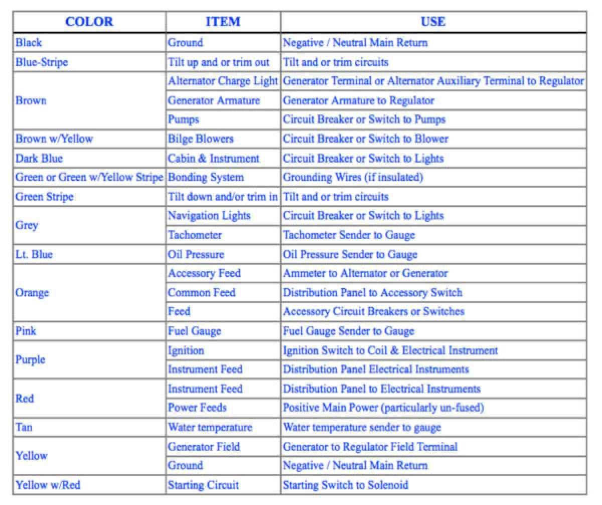 boat wiring color code wiring diagram expert abyc color codes for boat wiring boating magazine that s [ 1200 x 1006 Pixel ]