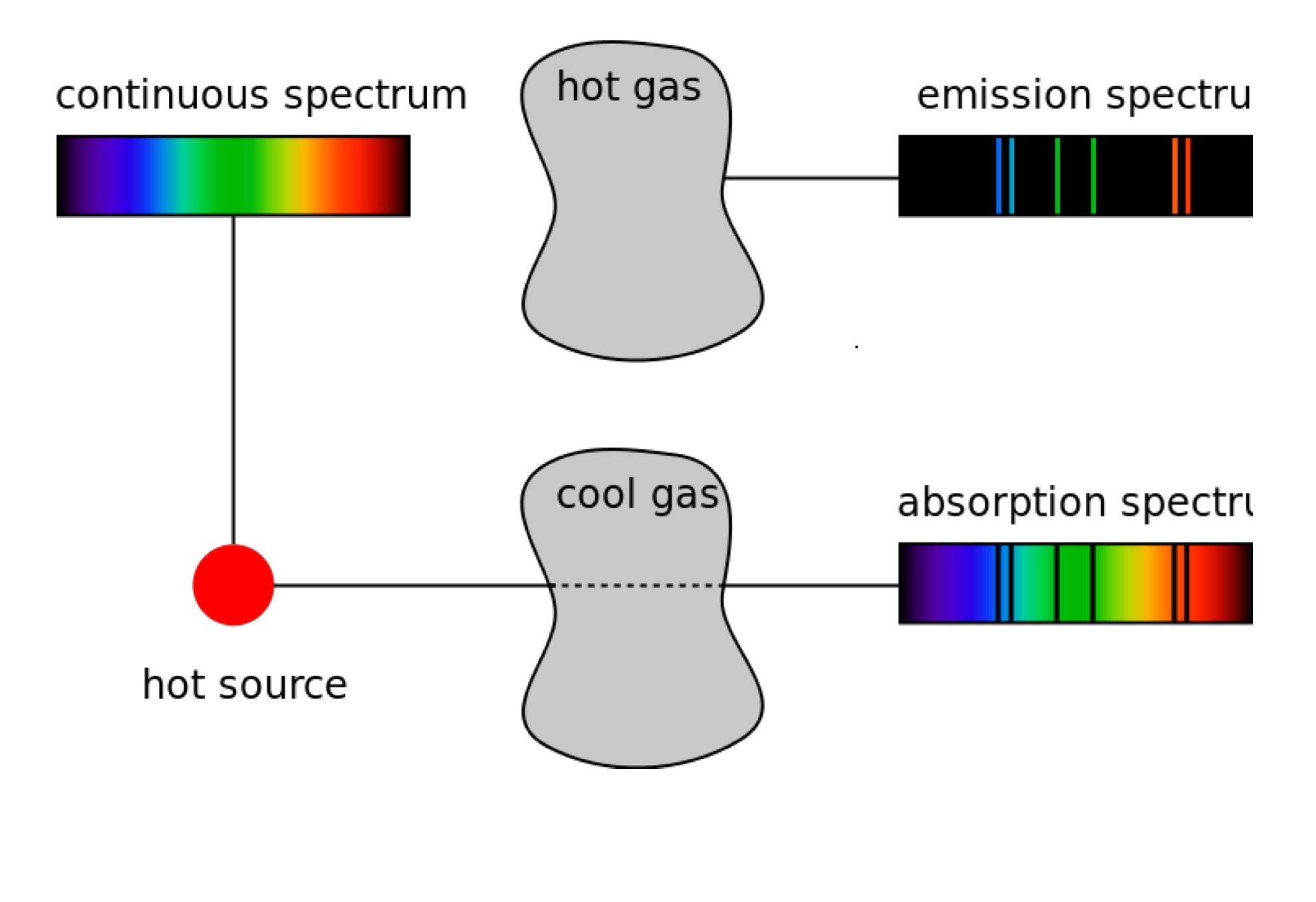 Emission Vs Absorption Spectrum