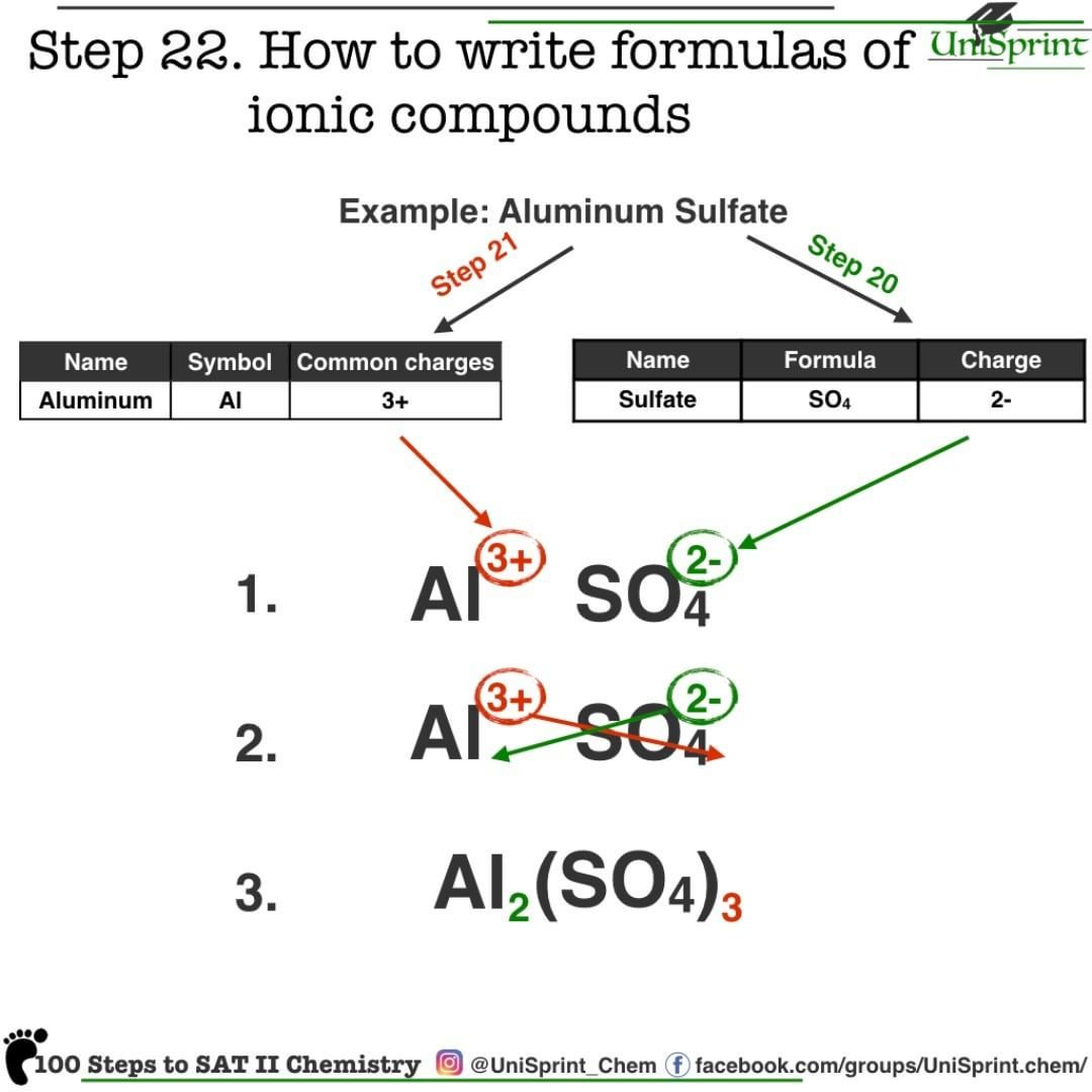 Unisprint Chemistry How To Write Chemical Formulas