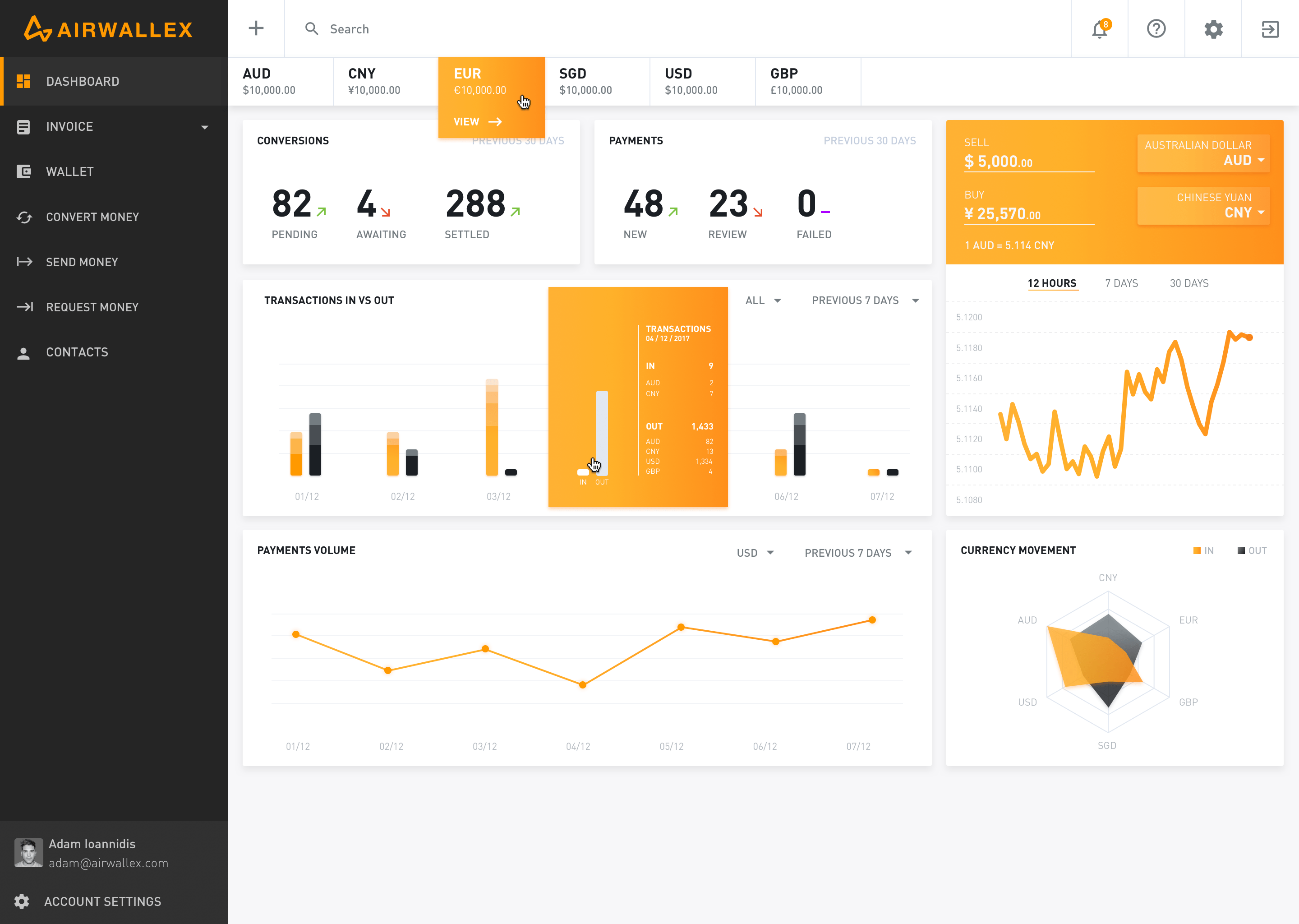 Api dashboard mouseover Admin panel, Bar chart