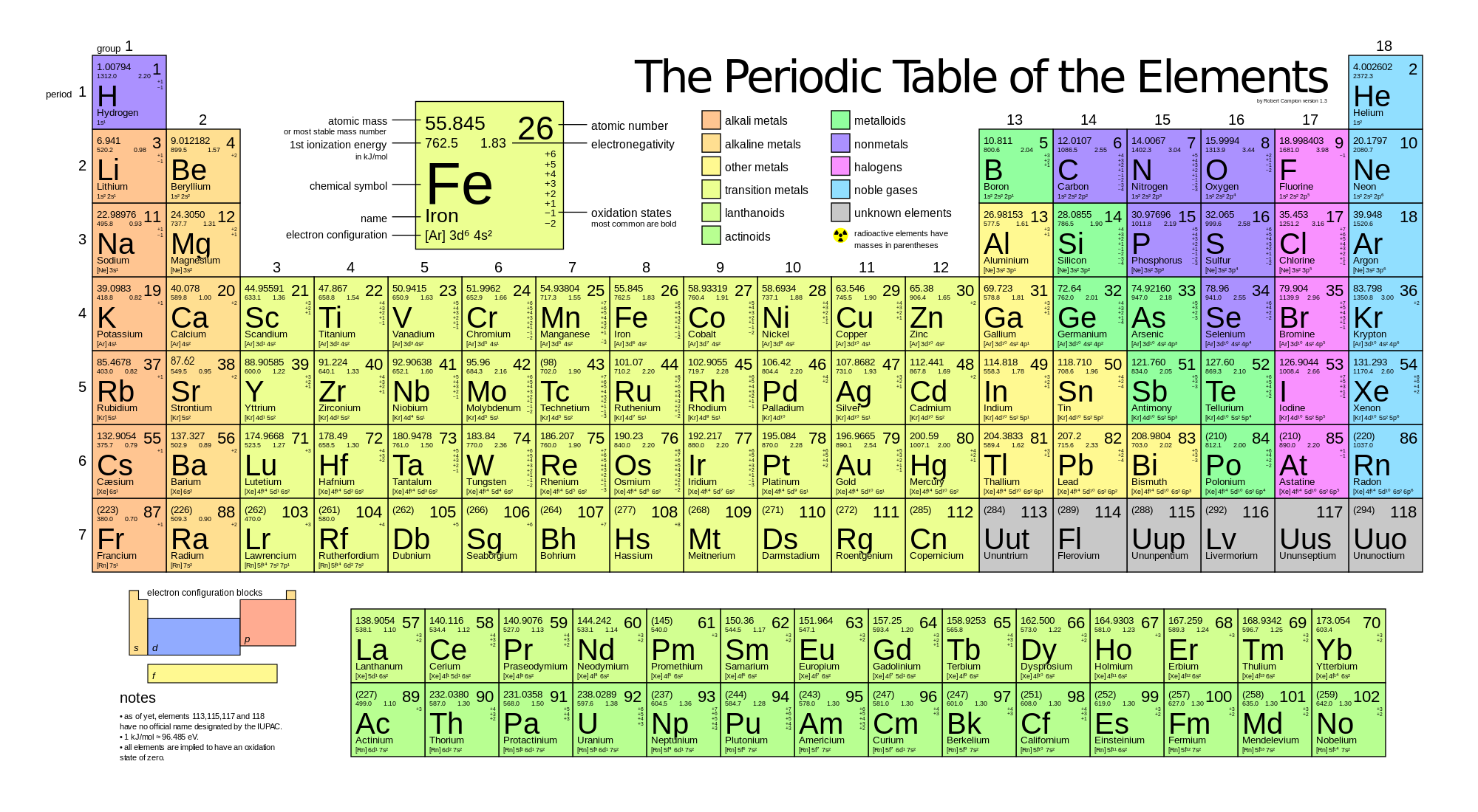 Periodic table orbital diagram science google search chemistry periodic table orbital diagram science google search chemistry pinterest periodic table chemistry and diagram urtaz Image collections