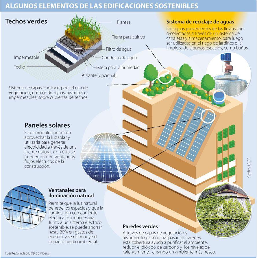 Algunos Elementos De Las Edificaciones Sostenibles Arquitectura Construccion Sostenible Arquitectura Sostenible Bioconstruccion