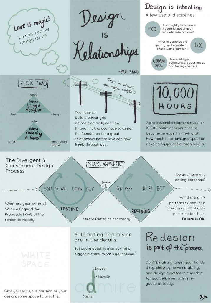 Dating by Design by Ayla Newhouse Life, by Design Pinterest