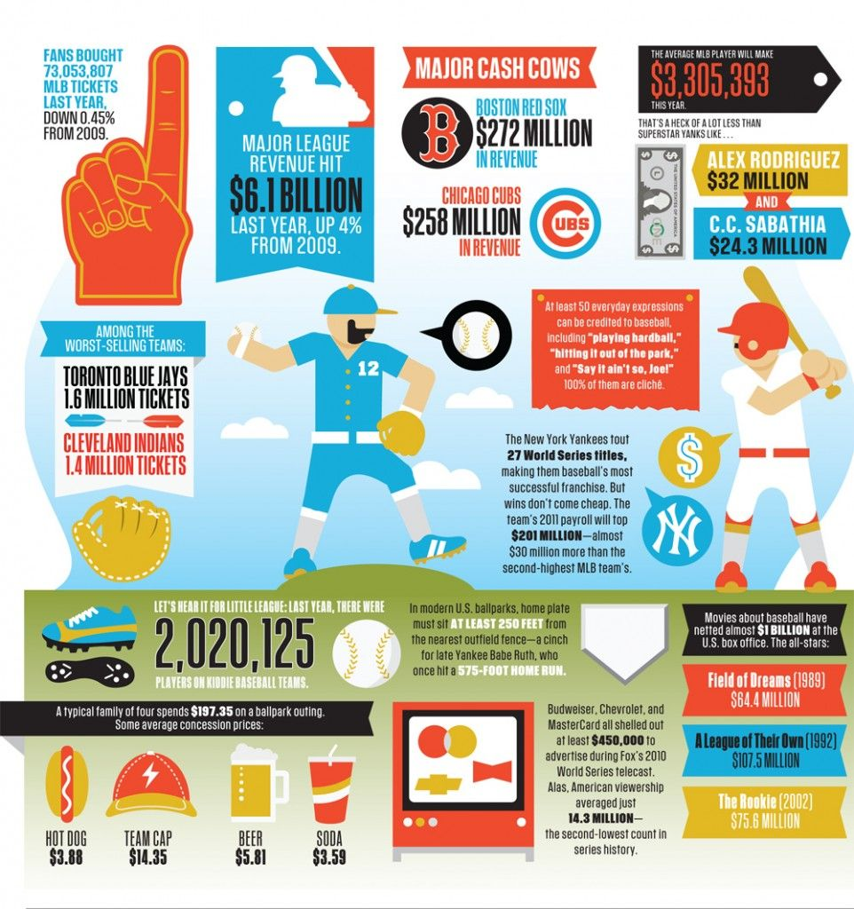 Over 73 Million Mlb Tickets Sold Fantasy Baseball Infographic Twins Baseball