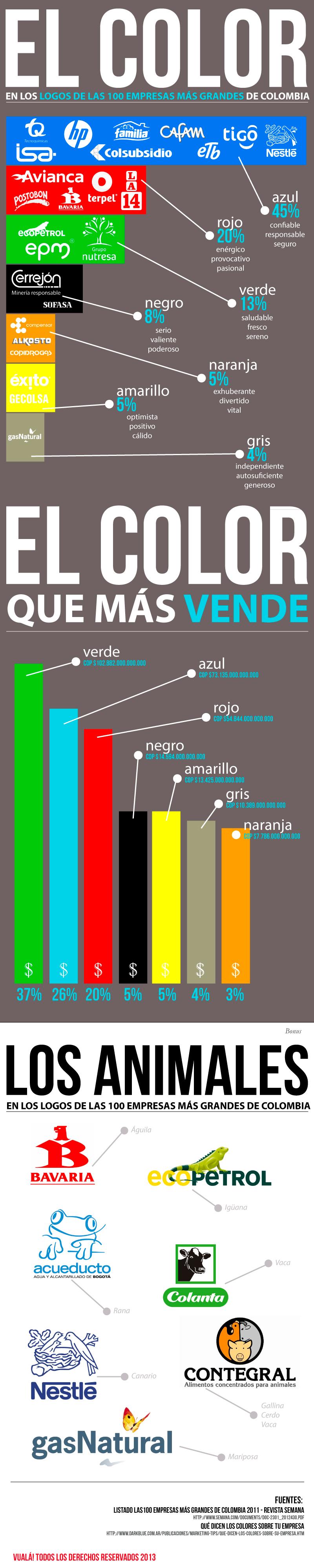 El efecto del color en las empresas más grandes de Colombia 2012 - www.vuala.co